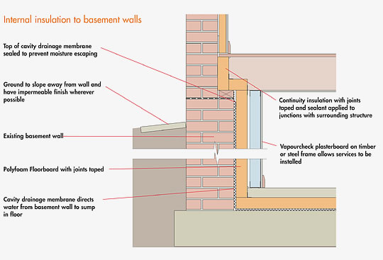 Knauf insulation for Types of insulation for basement